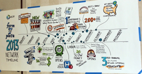 Timeline of Farm to Plate progress in 2013. Photo courtesy VT Farm to Plate.
